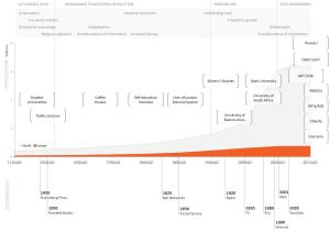 Visualisation of the History of Openness in Education (Peter & Deimann, 2013, p. 5)